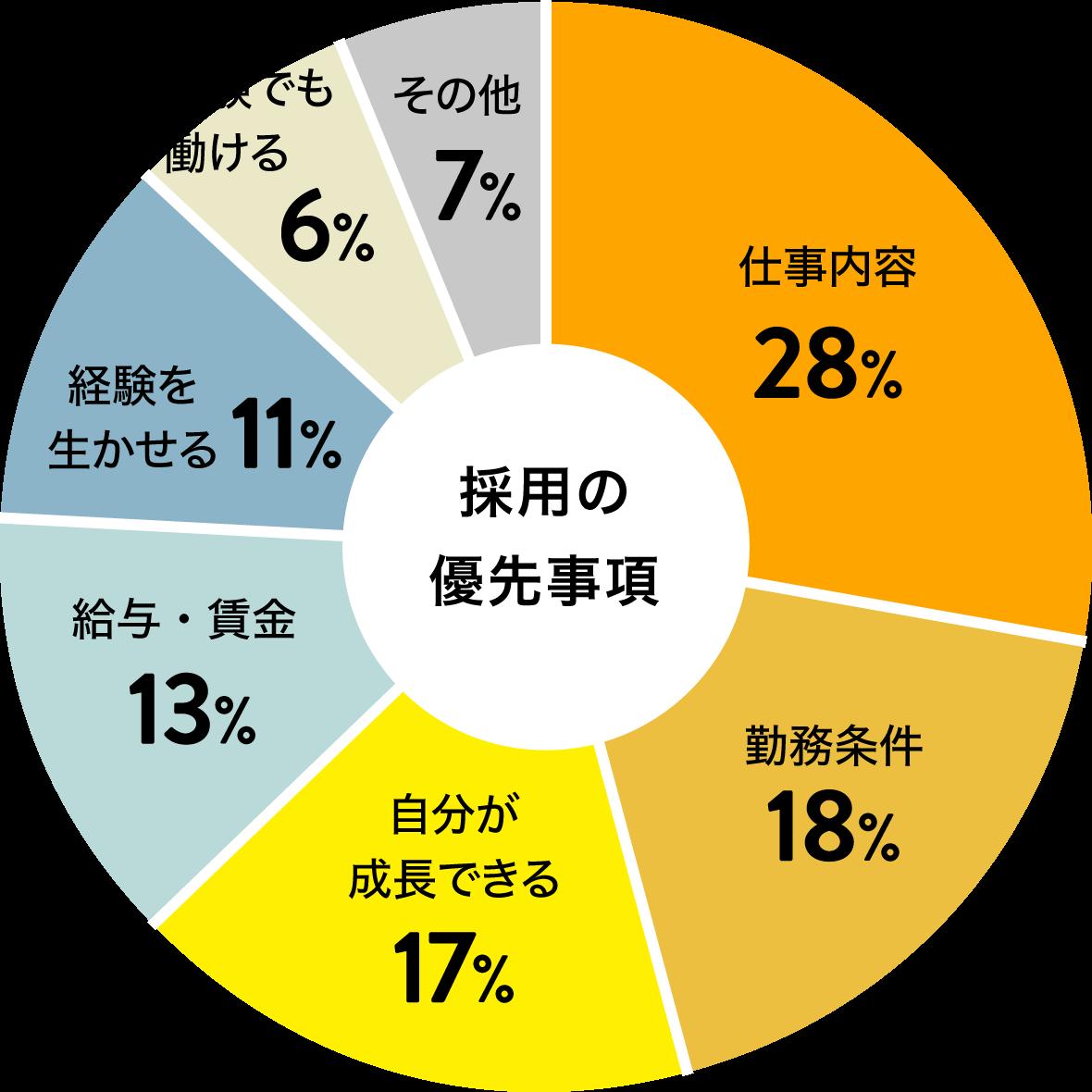 採用の優先事項のグラフ